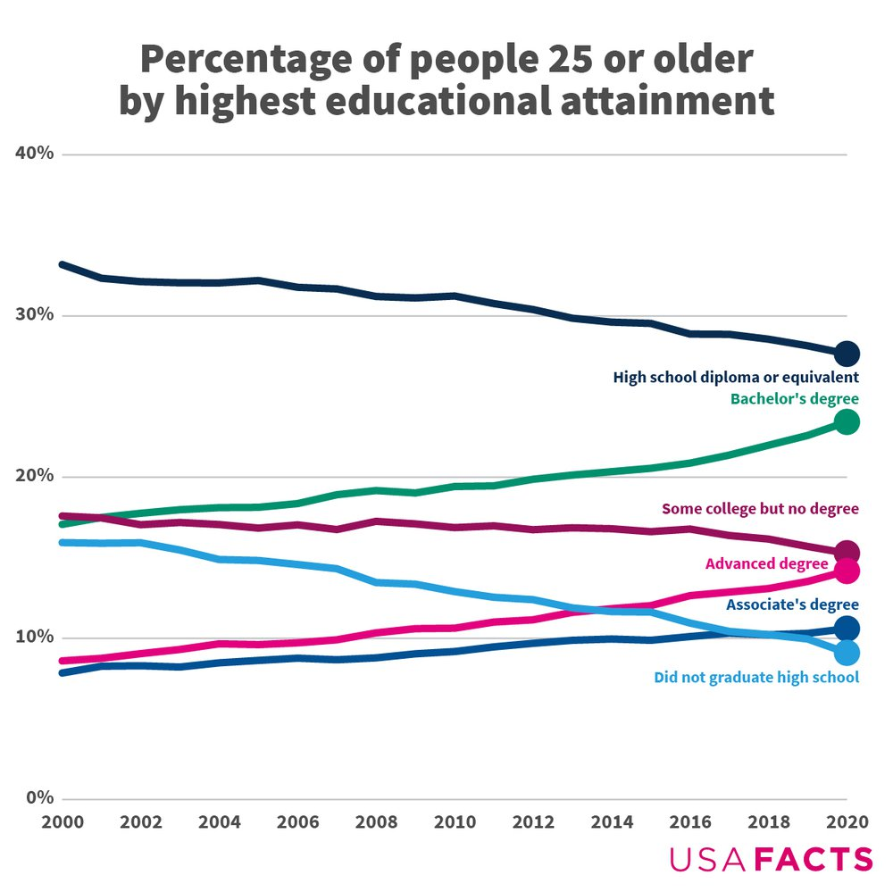 05_2021 People 25 and Older Educational Attainment_NEWS.jpg