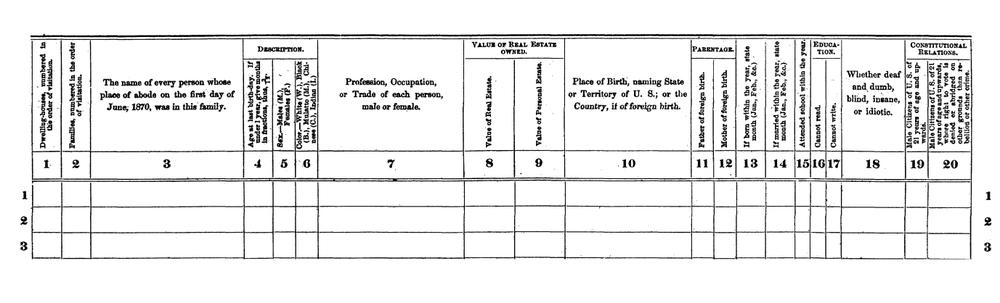 The 1870 census form. Census Bureau.