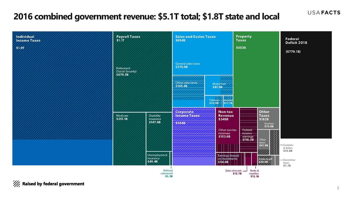 2016 combined government revenue