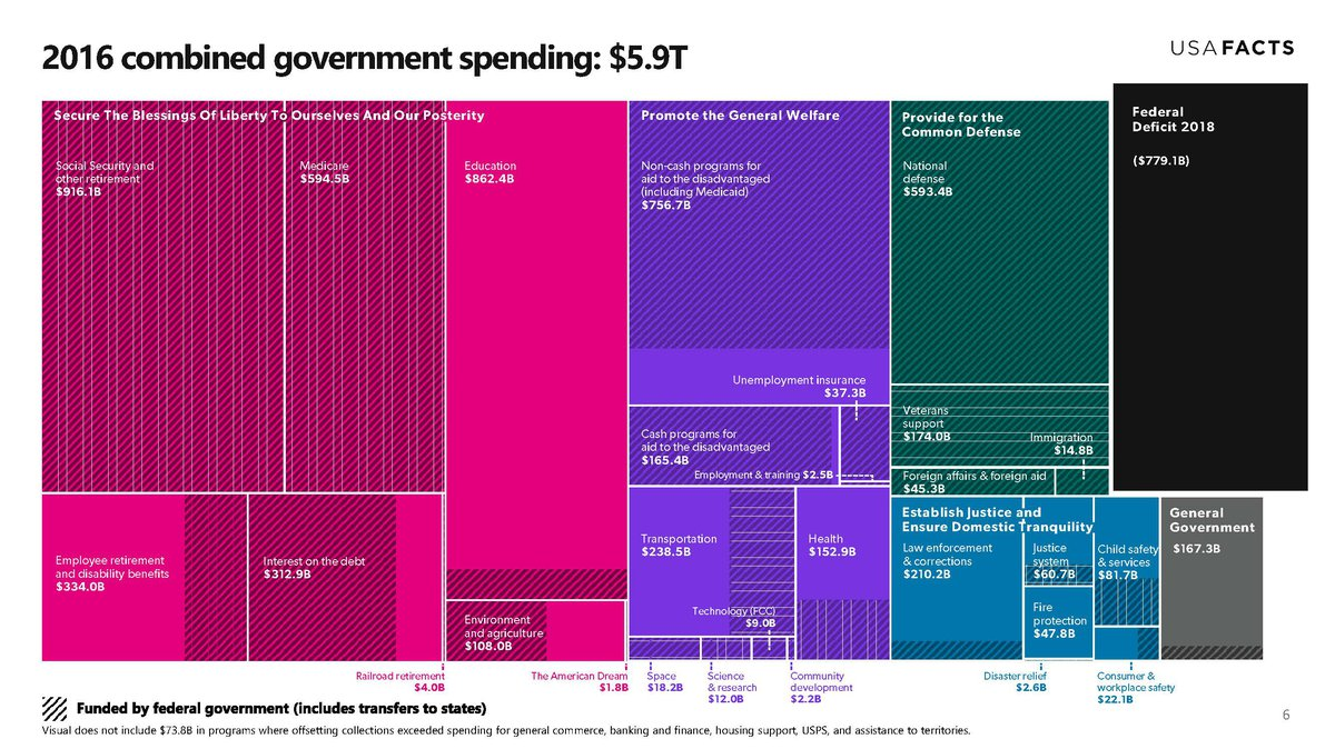 2016 combined government spending