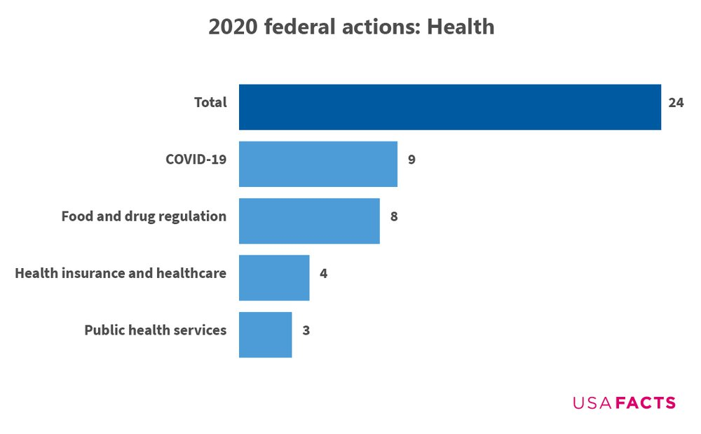 Federal actions on health