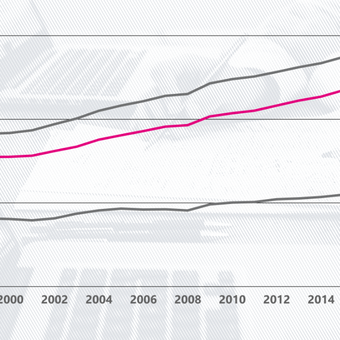 Is college worth it? The price of college is rising faster than wages for people with degrees