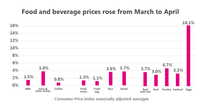 FoodPrices_Article.png