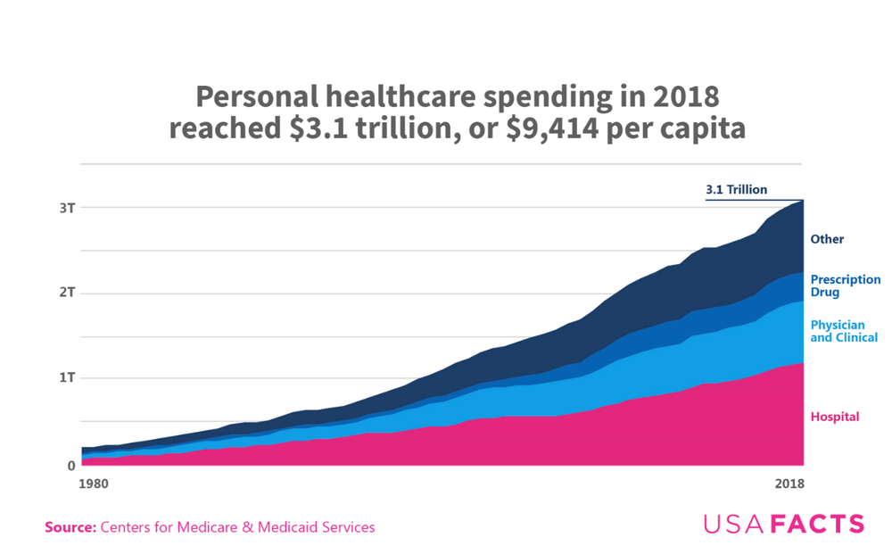 Personal healthcare spending in 2018.png