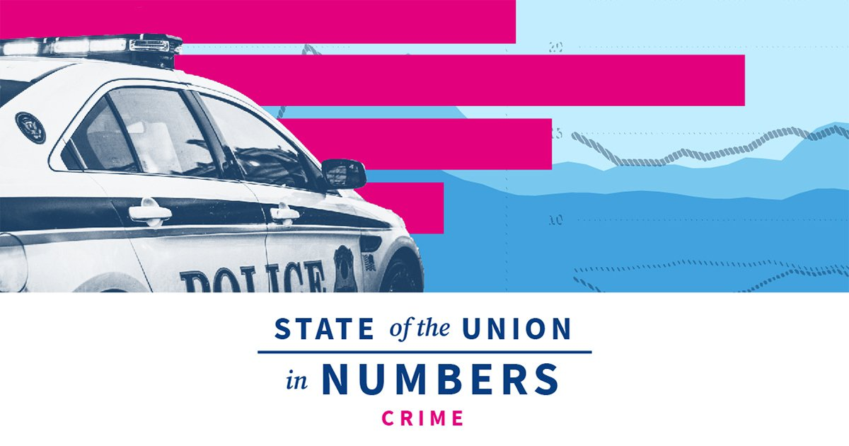 State of US Crime, Police, Prisons & More | 2020 State of the Union Facts