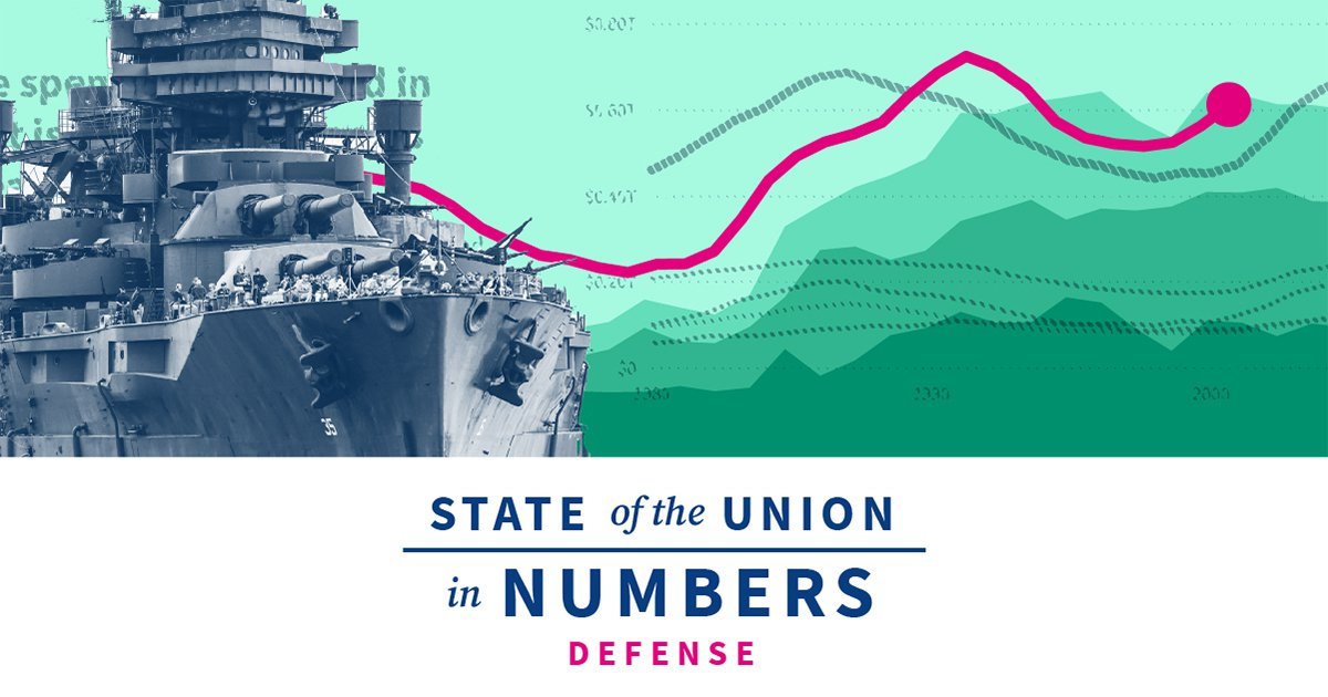 State of US Military and Defense | 2020 State of the Union Facts