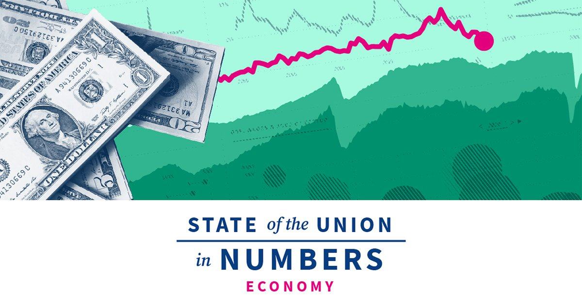 State of the US Economy: GDP, Unemployment, Jobs & More | 2020 State of the Union Facts