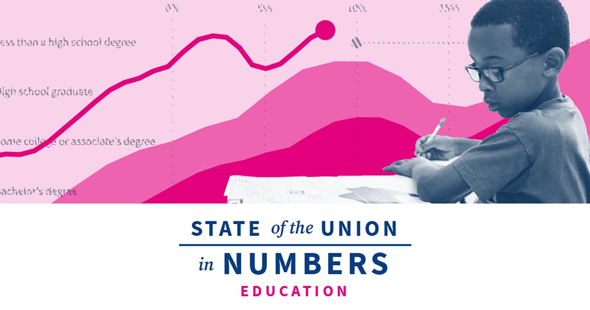 State of US Education, Educational Attainment, & Student Loan Debt | 2020 State of the Union Facts