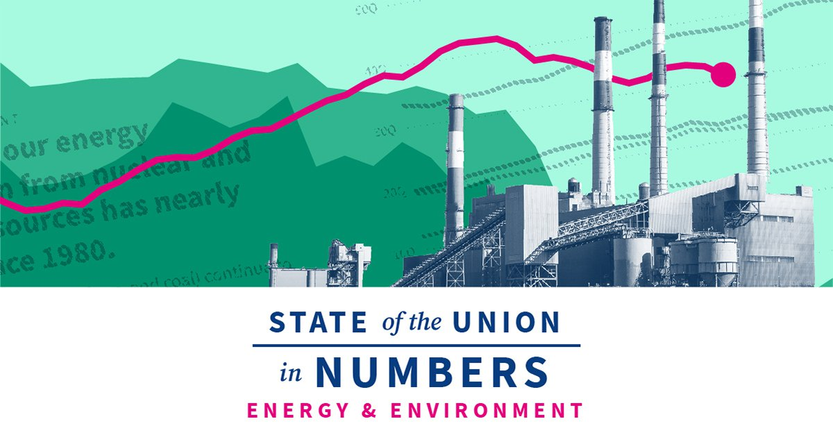State of US Energy and Environment | 2020 State of the Union Facts