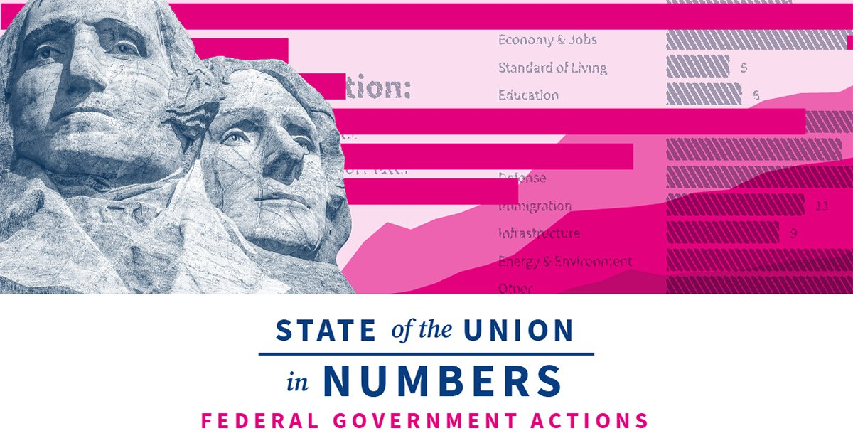 Federal Government Actions: Executive Orders, Congress Stimulus Bills, and More | 2020 State of the Union Facts