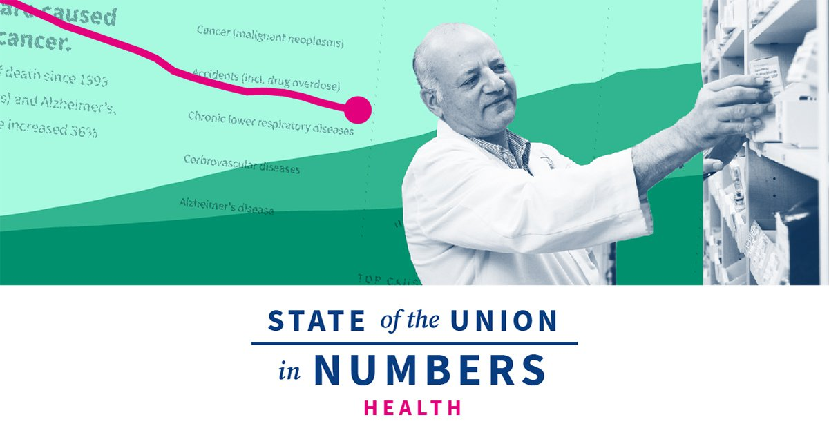 State of US COVID-19 Pandemic & Health | 2020 State of the Union Facts