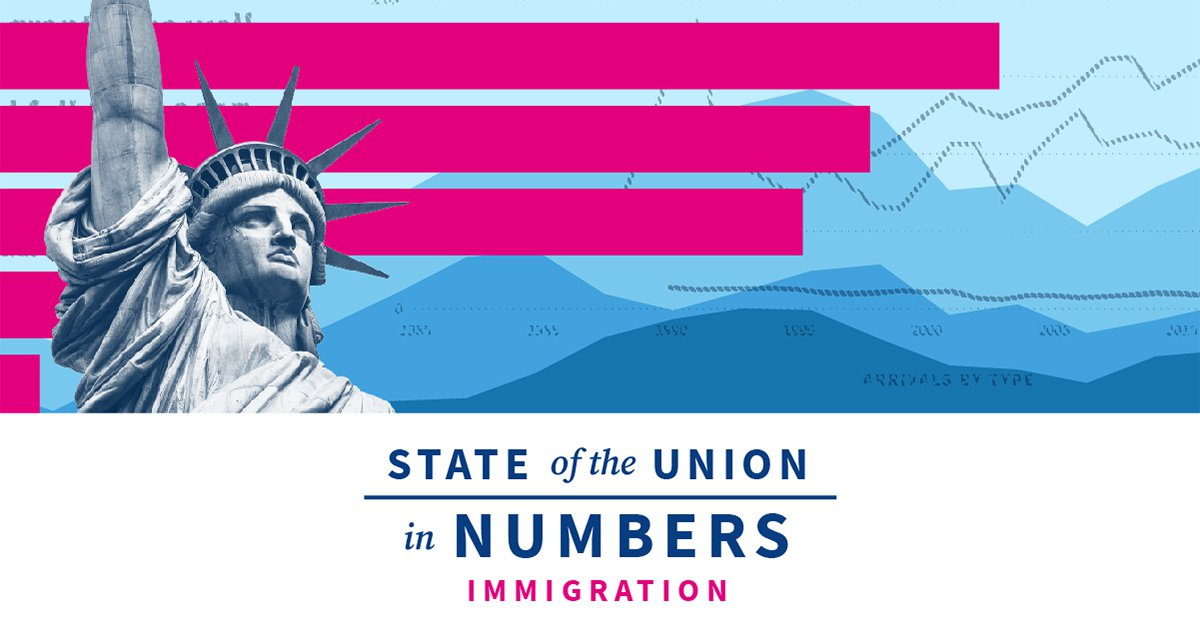 State of US Immigration: Visas, Green Cards & More | 2020 State of the Union Facts