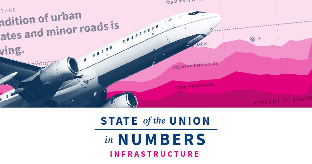 State of US Transportation and Infrastructure | 2020 State of the Union Facts