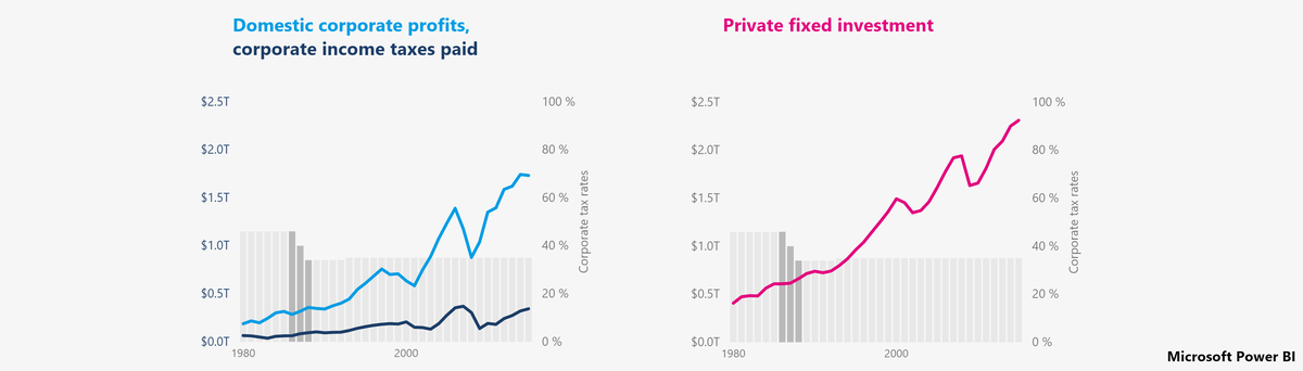 Domestic corporate profits + private fixed investment