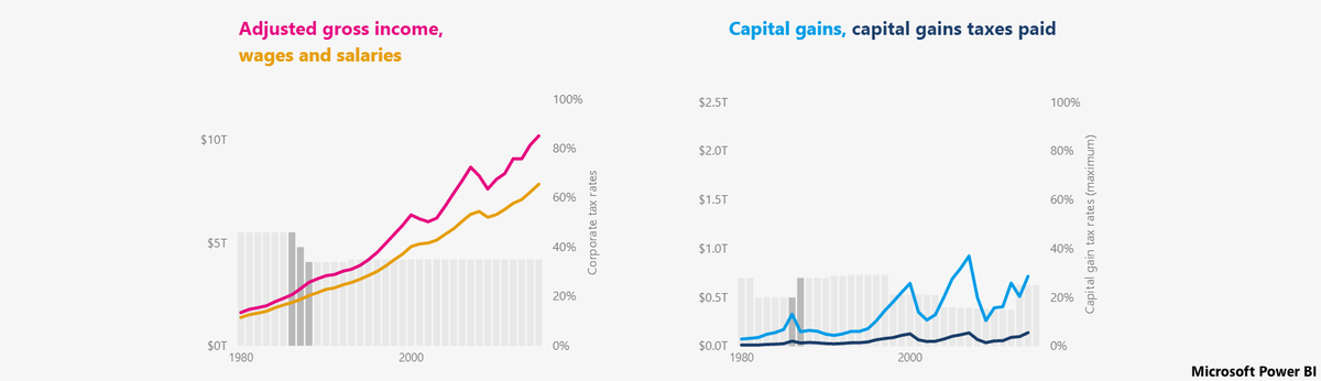 adjusted gross income + capitol gains