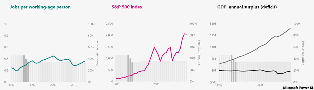 Jobs per working age person + S&P 500 index + GDP annual surplus deficit