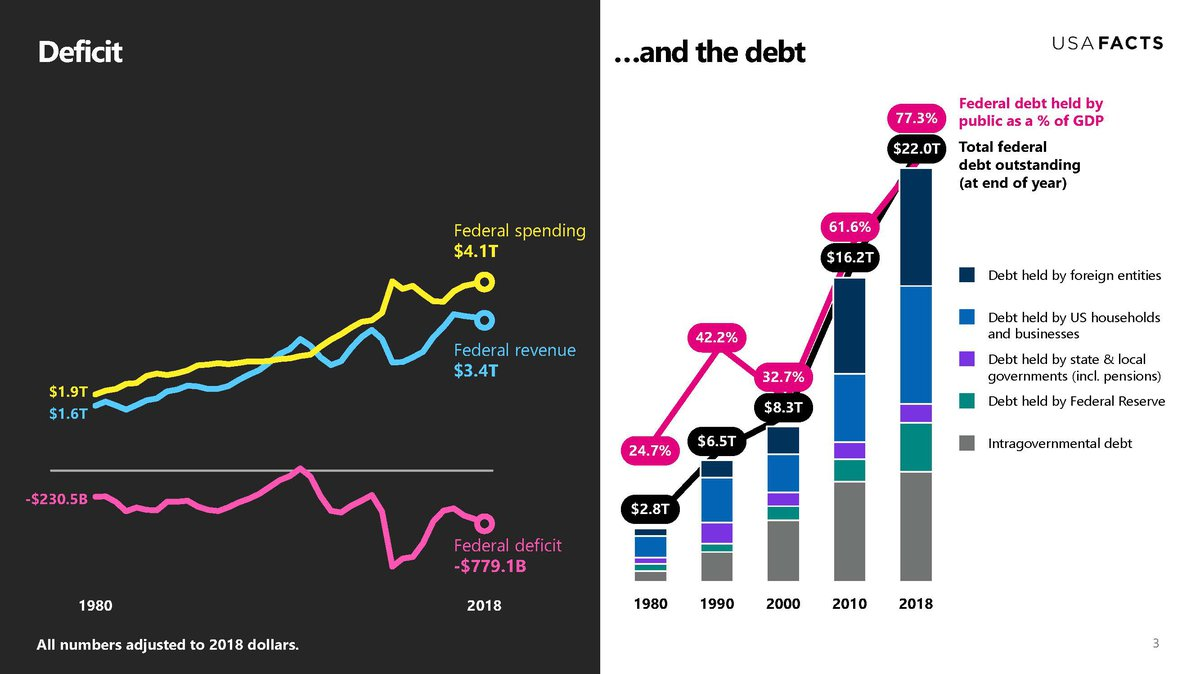 deficit...and the debt