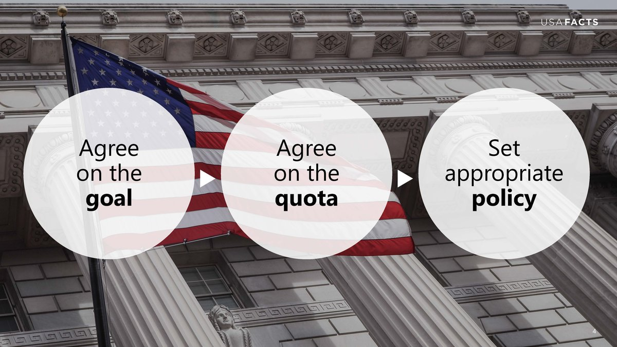 goal, quota, policy