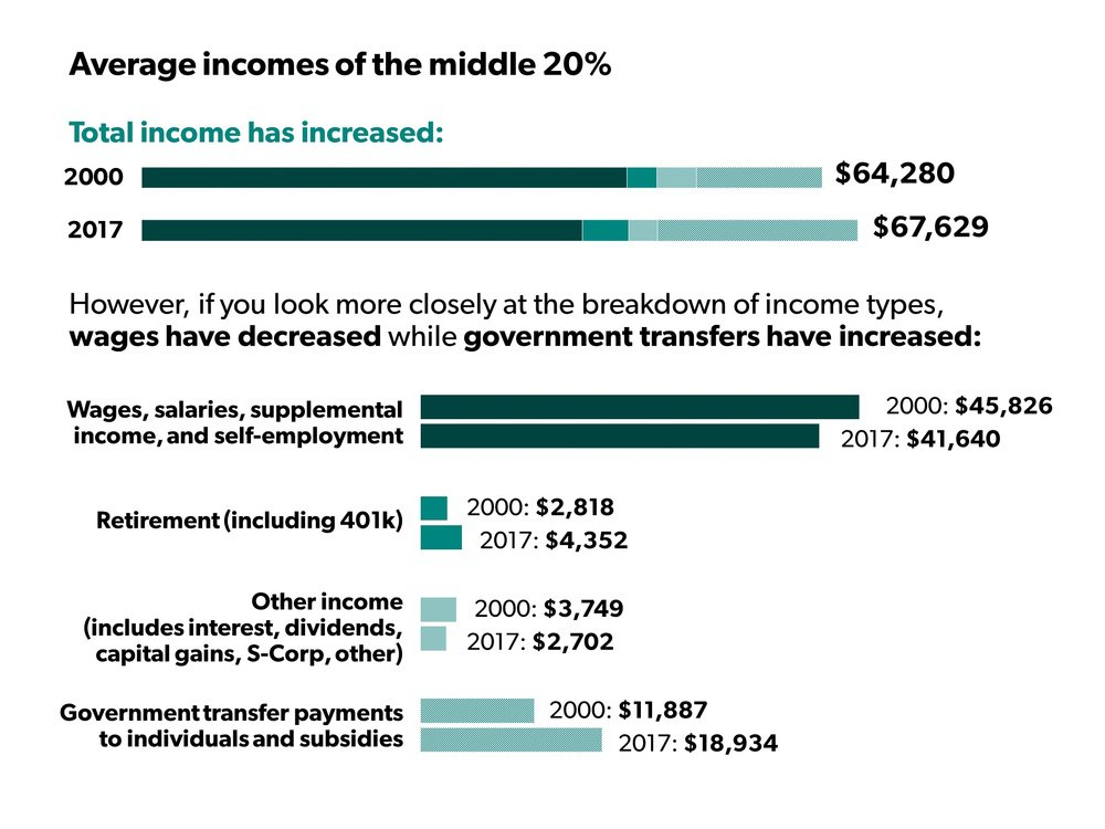 Average incomes of the middle 20%