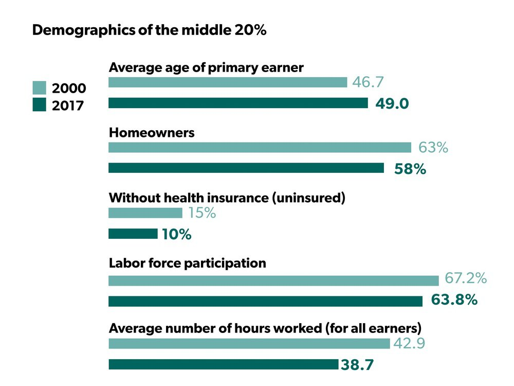 Demographics of the Middle 20%