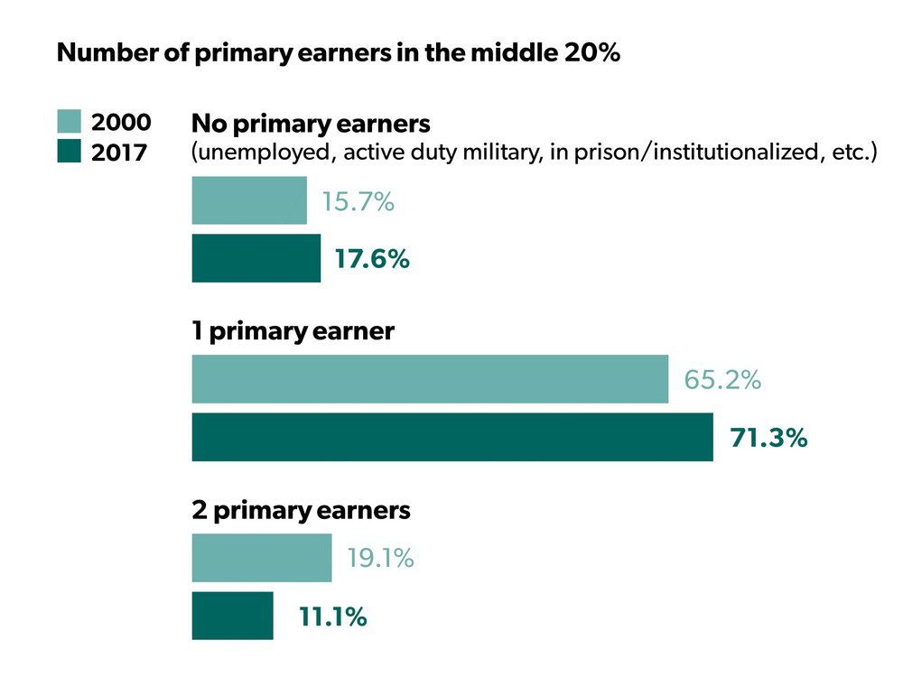 Primary earners in the middle 20%