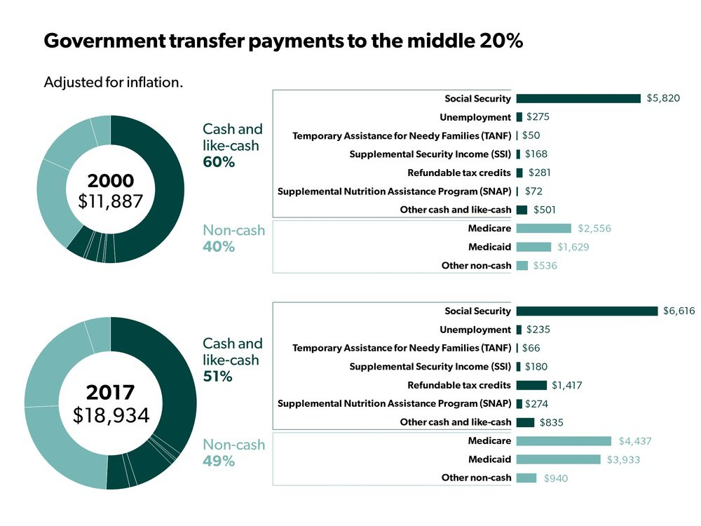 Government transfer payments to the middle 20%