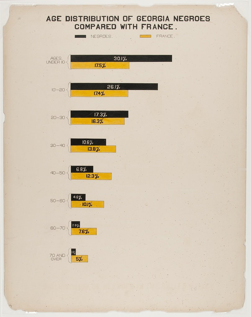 Bar chart comparing the age distribution of Black Americans and residents of France created by W.E.B. Du Bois and team for the 1900 Paris Exposition. (Library of Congress)
