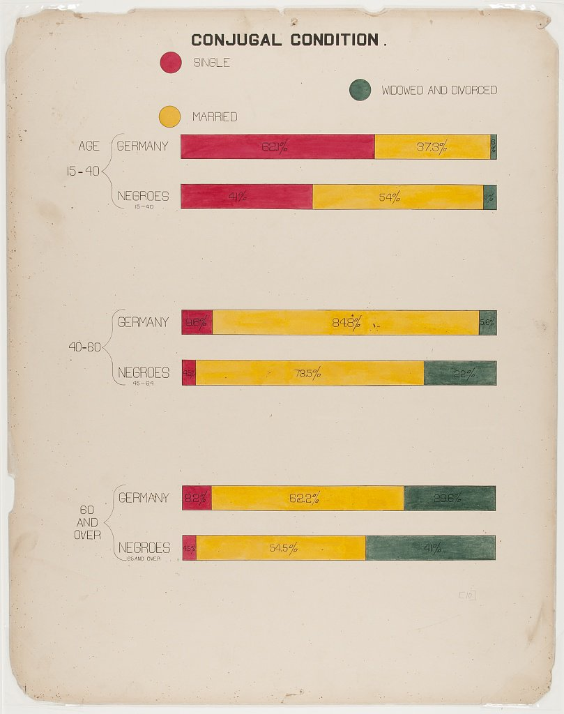 Bar chart comparing marital status of Black Americans and residents of Germany created by W.E.B. Du Bois and team for the 1900 Paris Exposition. (Library of Congress)