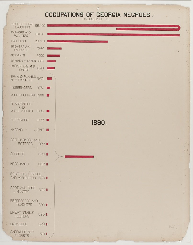 Bar chart of the occupations of Black Georgia residents created by W.E.B. Du Bois and team for the 1900 Paris Exposition. (Library of Congress)