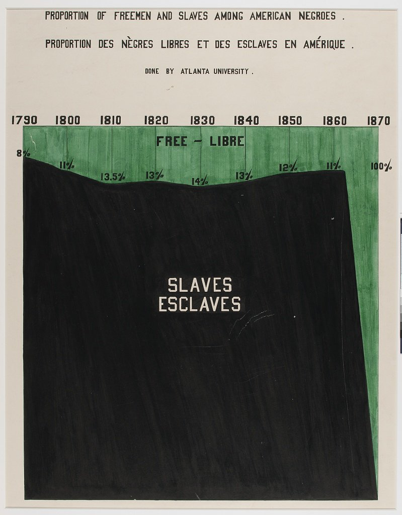 Area chart displaying free and slave status of Black Americans created by W.E.B. Du Bois and team for the 1900 Paris Exposition. (Library of Congress)