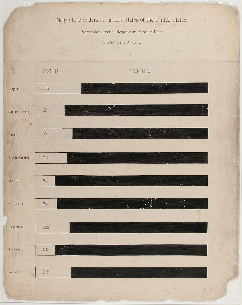 Bar chart showing landownership status of Black people in Southern states created by W.E.B. Du Bois and team for the 1900 Paris Exposition. (Library of Congress)