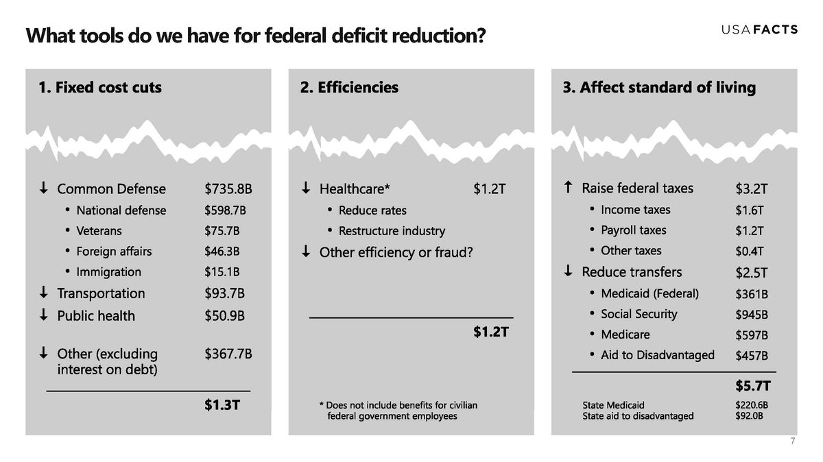 what tools for deficit reduction